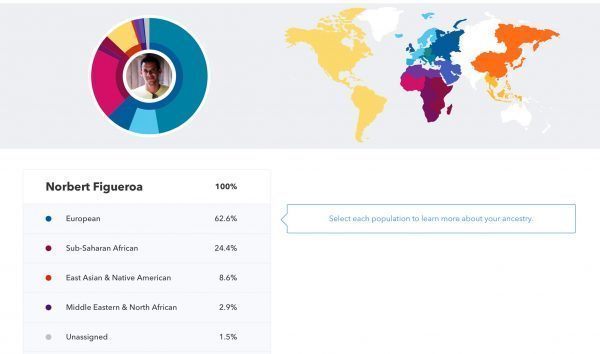 Ancestry Composition 23andMe