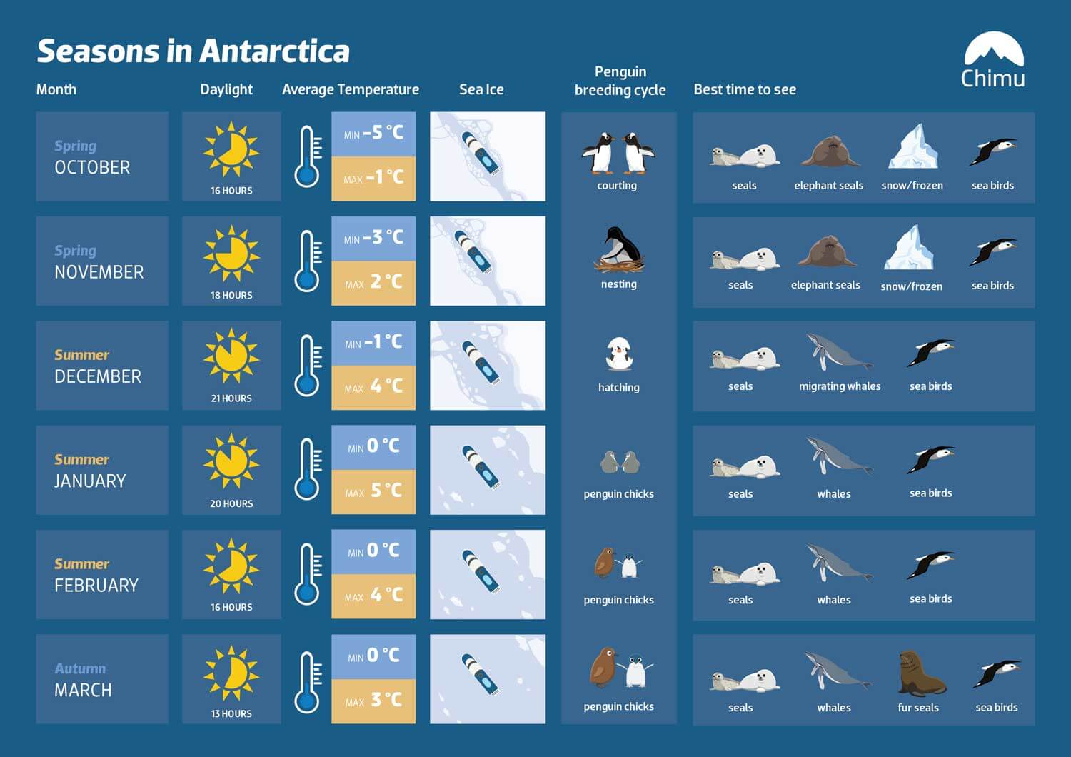 The best times to go to Antarctica